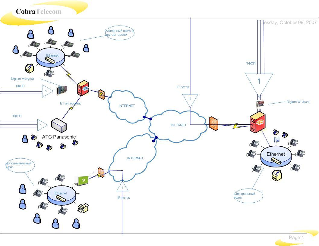 Объединение удалённых офисов - решение на базе ПО Asterisk