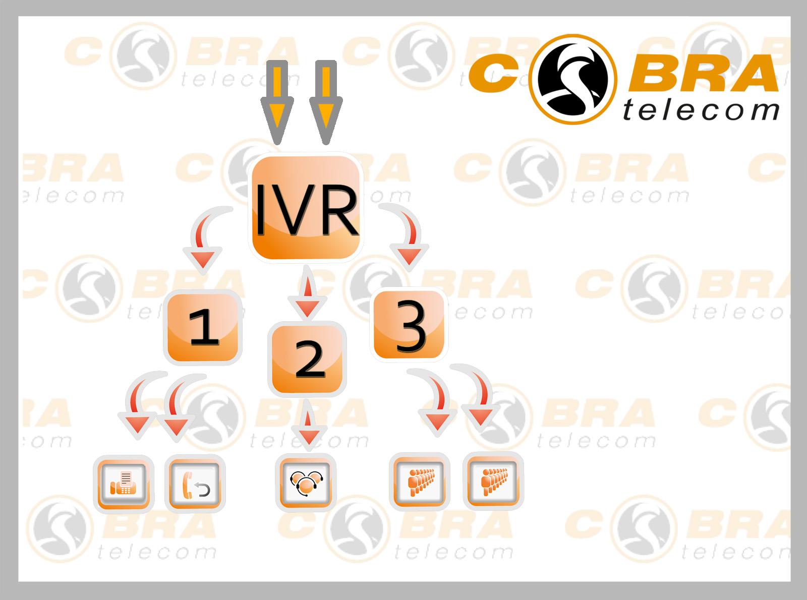 Система управелния голосовым меню, Asterisk IVR