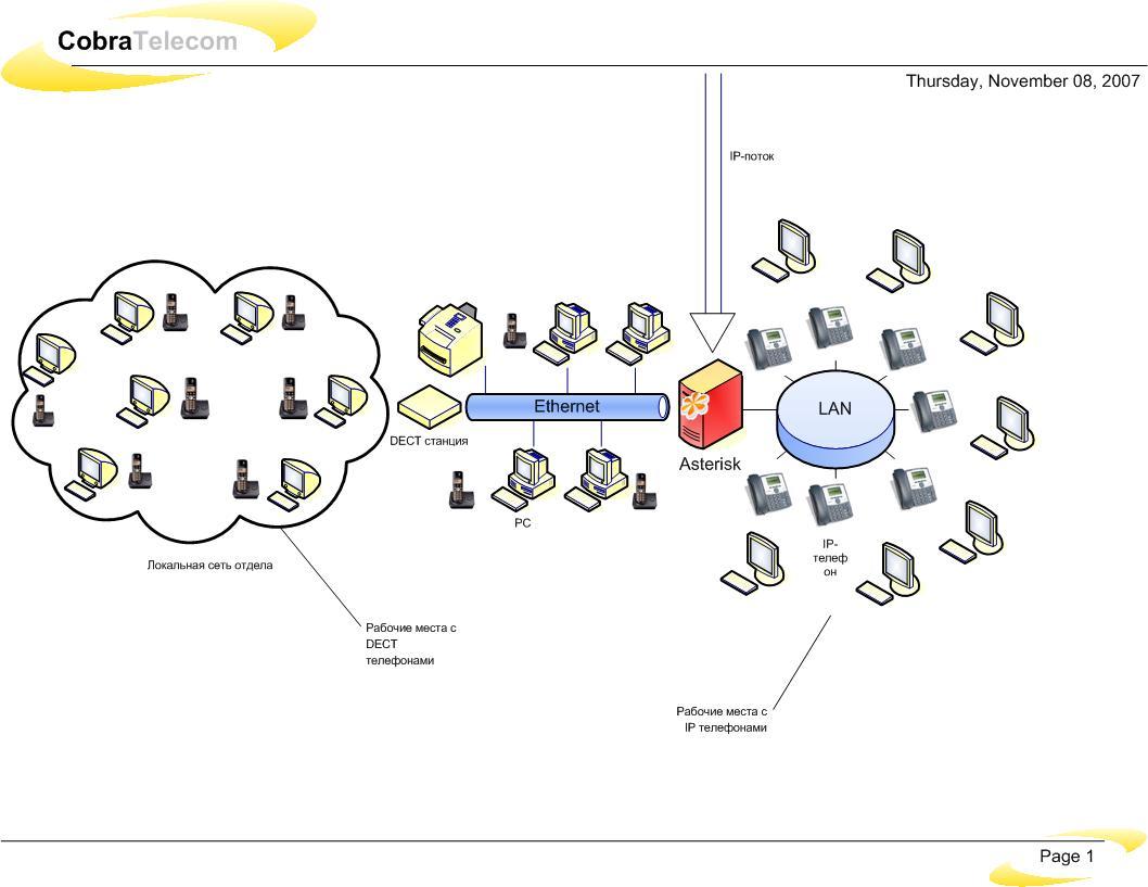 Расширение телефонии в офисе за счёт добавления IP абонентов